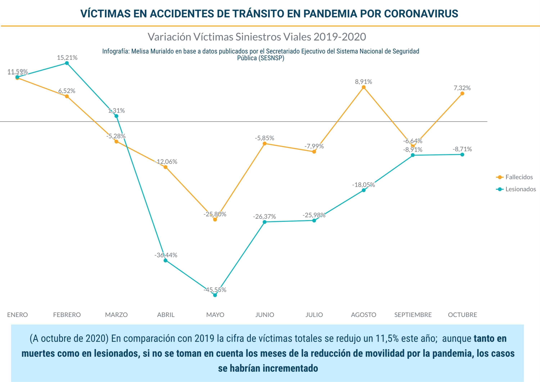 víctimas de accidentes viales en México durante la pandemia