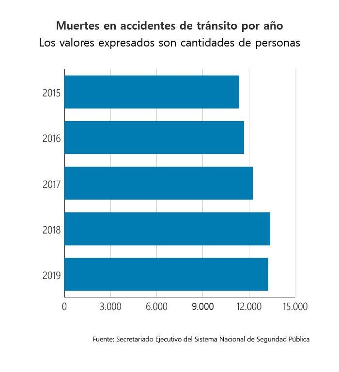 muertes por accidentes viales por año