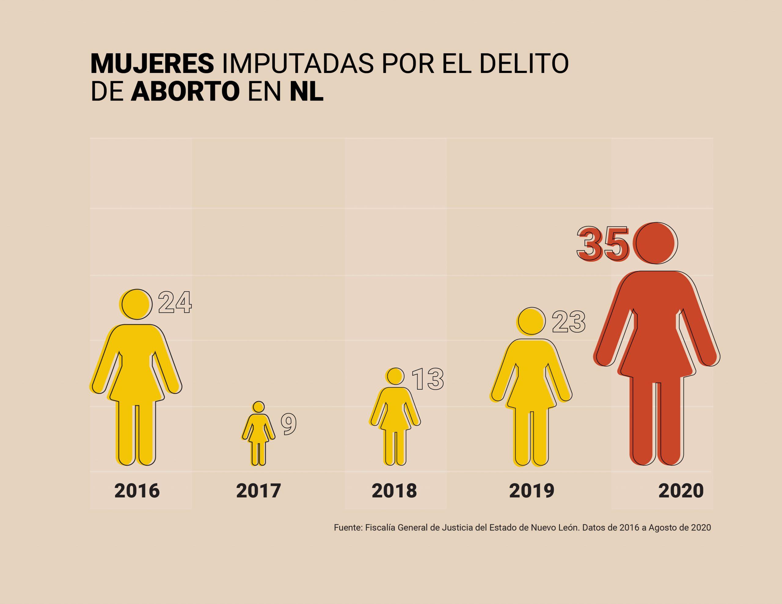 Denuncias por aborto: simulación institucional en Nuevo León